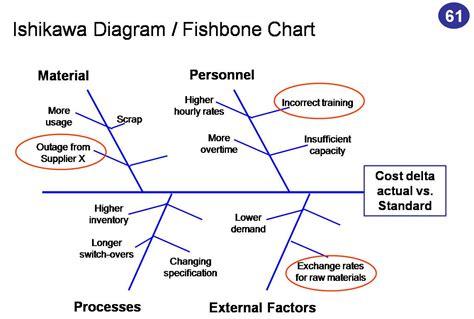 Ishikawa Diagram Exle Sle Ishikawa Diagram