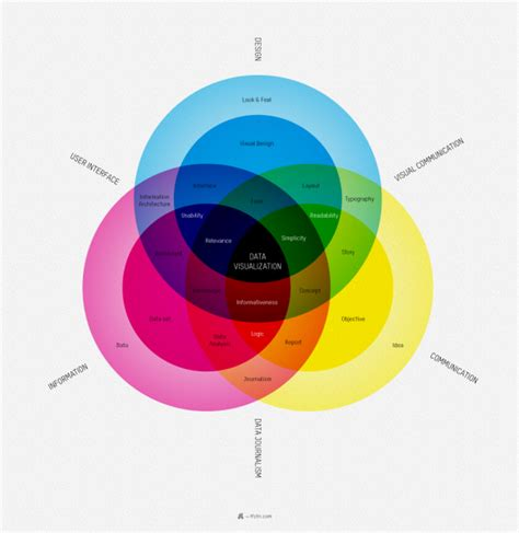 color pattern visualization blog about infographics and data visualization cool