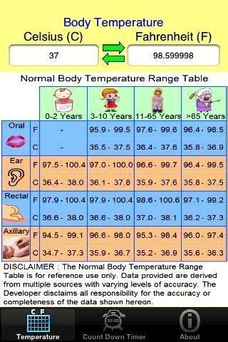 normal body temperature range chart | nursing | pinterest