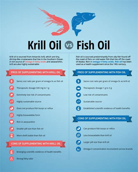 Disadvantages Of Detox Water by Distinguish Between Krill And Fish And The