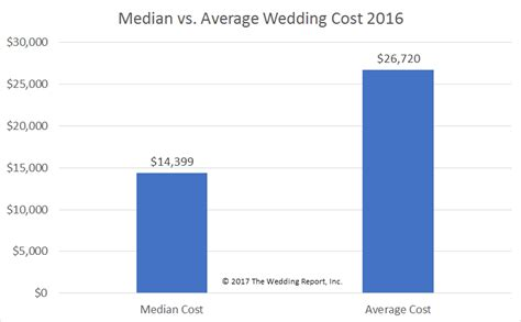 average cost of american wedding american express infographic cafe brauer wedding cost on
