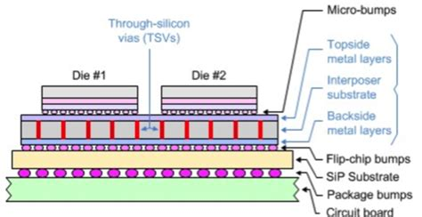 semiconductor integrated circuit packaging technology challenges next five years semiconductor integrated circuit packaging technology challenges next five years 28 images