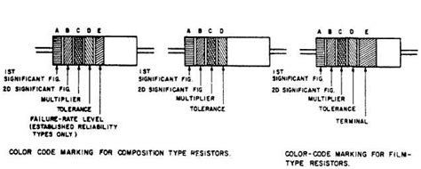 resistor type identification resistor wattage markings 28 images resistor power rating power dissipation by resistors 1
