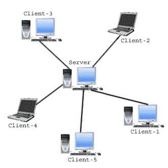 pengertian jaringan peer to peer dan client server