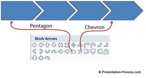 Chevron Flowchart Simple Process Flow Diagram In Powerpoint Scff Info Chevron Flowchart