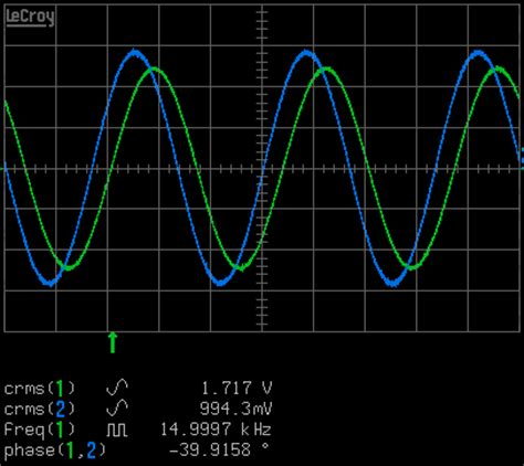 inductive reactance opposes a sine wave current thus reducing the current measuring inductance electronic measurements