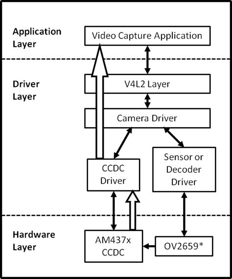 tutorial write linux driver linux core vpfe user s guide texas instruments wiki
