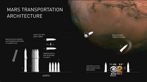 elon musk youtube mars elon musk unveils ambitious new timetable for colonizing