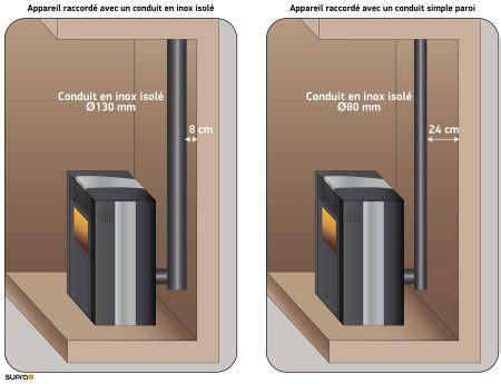 installation poele a granule 1712 prix d un po 234 le 224 granul 233 co 251 ts installation et cr 233 dit