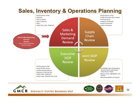sales inventory amp operations planning during high growth