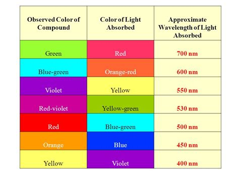 wavelength colors colorimetry spectrophotometry ppt