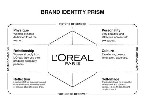 Brand Identity Prism Template Google Search Strategy Toolbox Pinterest Brand Identity Brand Identity Template