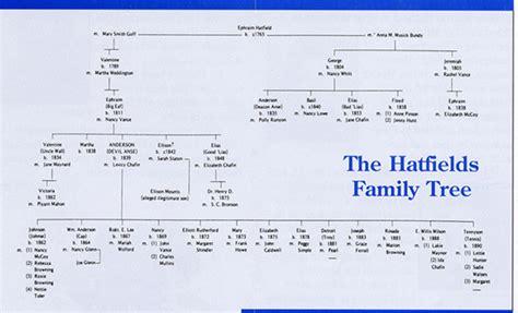 mccoy family genealogy hatfield family tree hatfields and mccoys pinterest