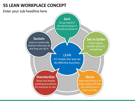 5s Lean Workplace Concept Powerpoint Template Sketchbubble 5s Concept Ppt