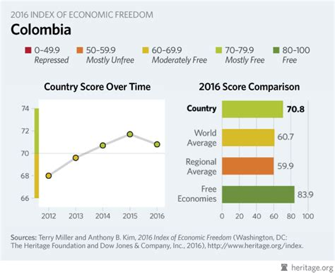 Columbia Mba Facts And Statistics by Colombia Economy Population Inflation Business