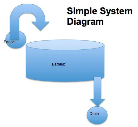 Manfaat circular flow diagram bagi rtp gallery how to www simple diagram for water cycle gallery how to guide and ccuart Images