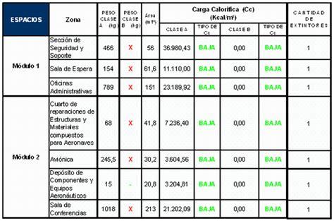extintores por metro cuadrado sistema inteligente de detecci 243 n alarma y extinci 243 n de