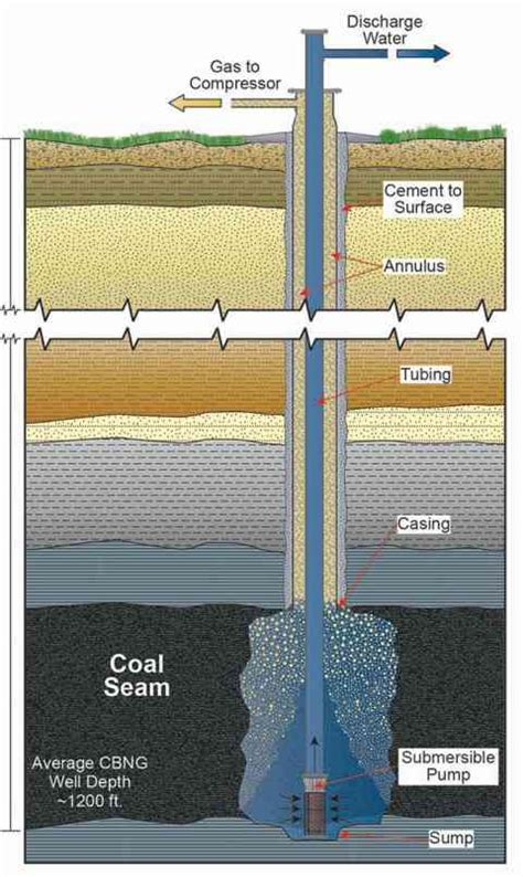 coal bed methane coalbed methane boom bust and hard lessons wyohistory org