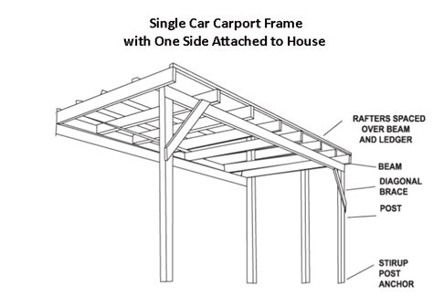 Single Car Carport Size Single Car Carport Dimensions Search Carports