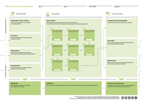customer journey map as a tool in continuous improvement