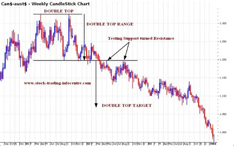 chart pattern trend line double top