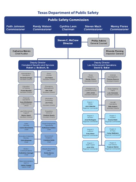 sample organizational chart   templates   word excel