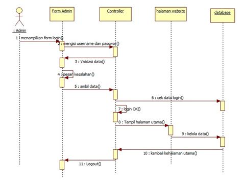 cara membuat sequence diagram login contoh sequence diagram dalam perancangan website smkn 1
