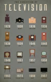 Ways To Become Blind How The Television Has Evolved Co Design Business Design