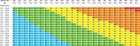 weight chart for bmi weight chart for