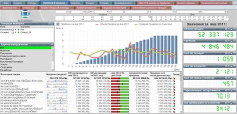 Distribution. Business Intelligence, QlikView, Tableau