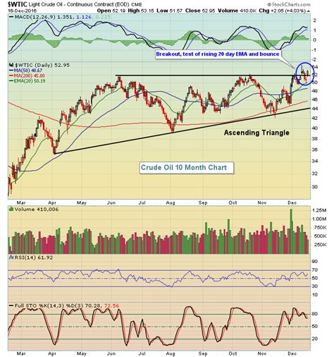 pattern energy benefits defensive sectors and energy lead on friday trading