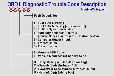 trouble codes