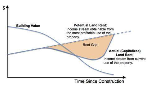 define pattern concept theory chart of the day rent gap theory streets mn