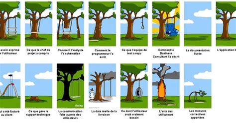 Balancoir Bébé by Le Process De Gestion De Projet