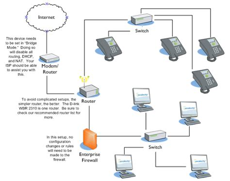 layout guidelines ethernet vonage business cloud answer networking guidelines