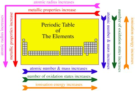 Trends In The Periodic Table by Upcat Review Forum View Topic Periodic Trends