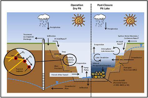 mine diagram surface coal mining diagram www pixshark images