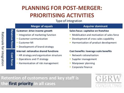 Post Merger Integration In Emerging Market Banks M A Integration Plan Template