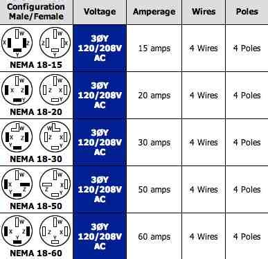 what size wire for house outlets 220 volt plug receptacles configurations askmediy