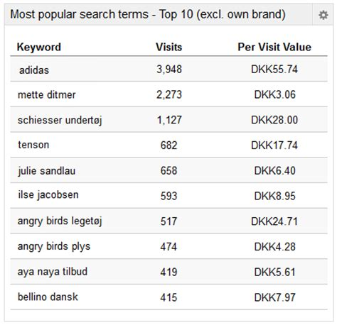 What Search For Most Popular Keywords Most Popular Search Words