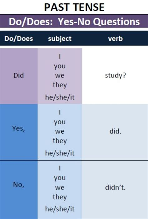 pattern for simple past tense 78 best past simple images on pinterest teaching english