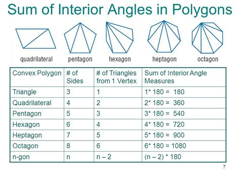 finding interior angles of a polygon worksheet formula finding sum interior angles polygon