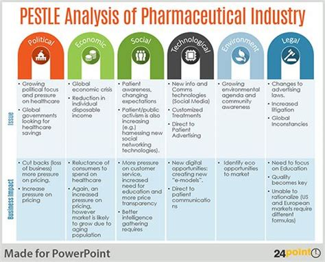 pestel analysis template best 25 pestel analysis ideas on