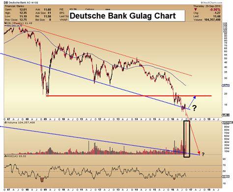 deutsche bank dollar tauschen deutsche bank danger and gold stock money sticks gold eagle