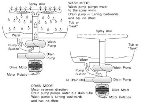 whirlpool partner iii parts diagram solved whirlpool partner iii rotating arm not
