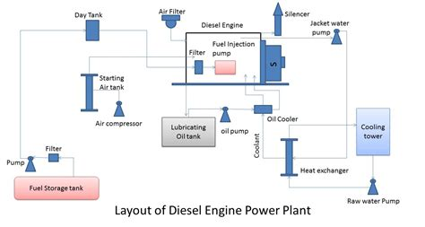 Layout Of A Diesel Power Plant | diesel power plant mechanical engineering