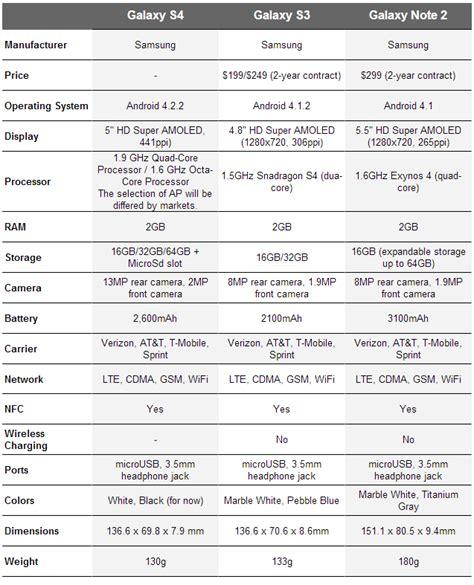 galaxy s3 specs spec comparison samsung galaxy s4 vs galaxy s3 vs