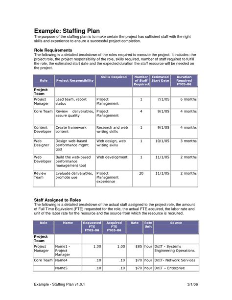 Staffing Plans Template image gallery staffing plan