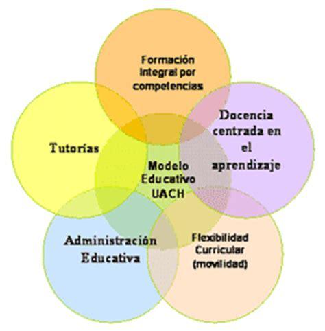 imagenes modelo educativo tradicional modelo educativo uach universidad aut 243 noma de chihuahua