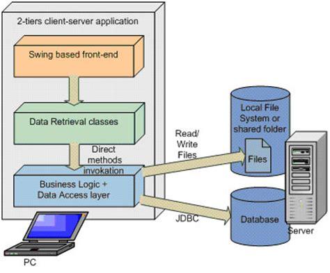java swing architecture openswing framework
